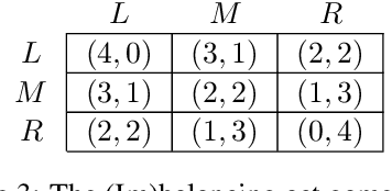 Figure 4 for A utility-based analysis of equilibria in multi-objective normal form games