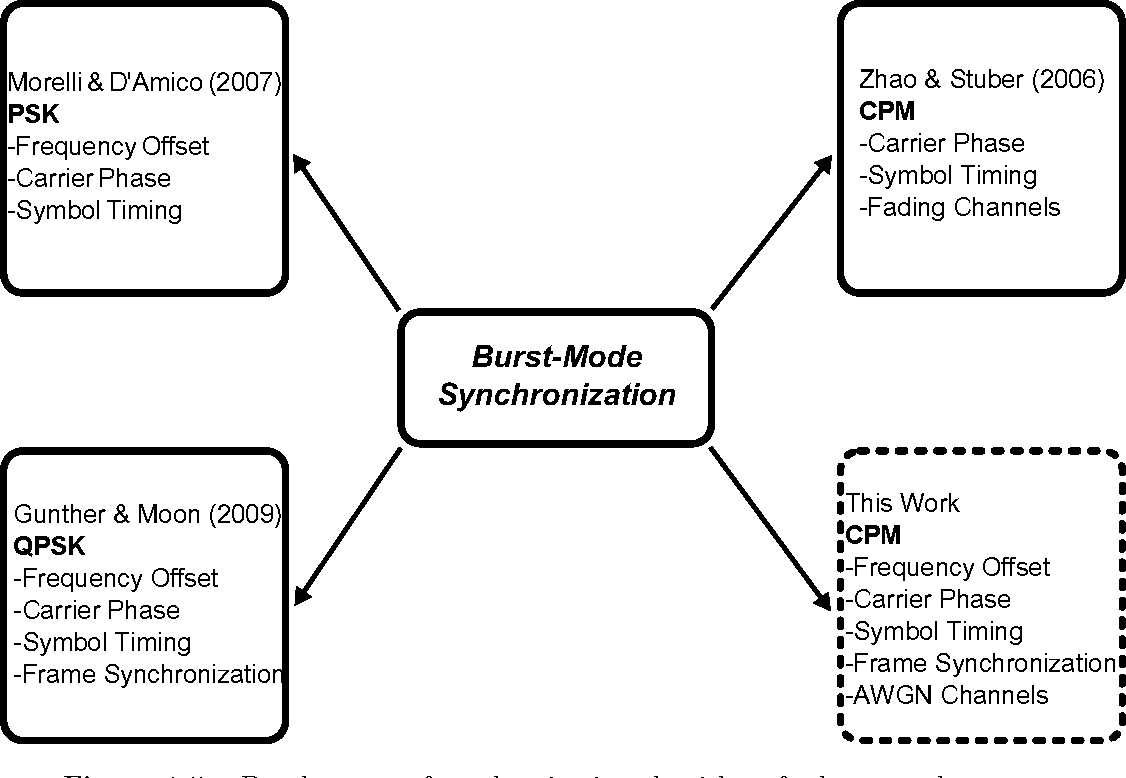 Synchronization Techniques for Burst-Mode Continuous Phase ...