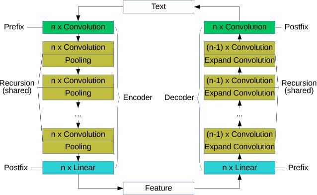Figure 1 for Byte-Level Recursive Convolutional Auto-Encoder for Text