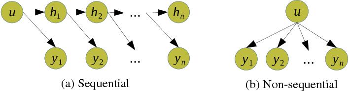 Figure 3 for Byte-Level Recursive Convolutional Auto-Encoder for Text