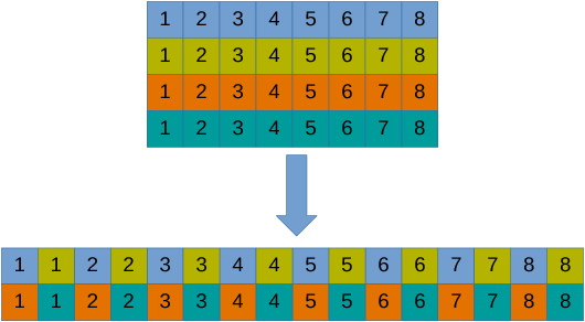 Figure 4 for Byte-Level Recursive Convolutional Auto-Encoder for Text
