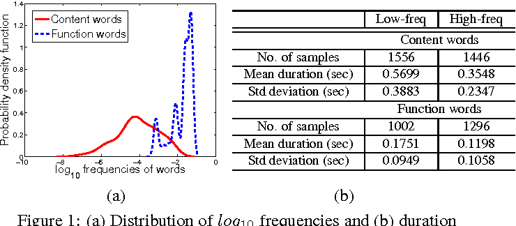 the effect of word frequency and lexical class on articulatory