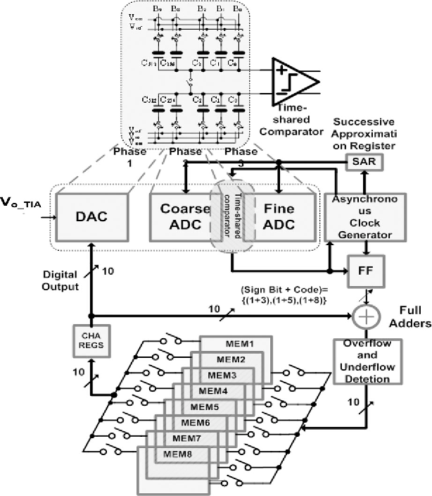 Figure 12 From A 16 Channel Cmos Chopper Stabilized Analog Front End