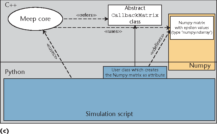 Figure 5 from Python Bindings for the Open Source Electromagnetic