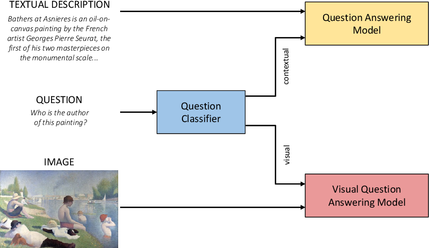 Figure 1 for Visual Question Answering for Cultural Heritage