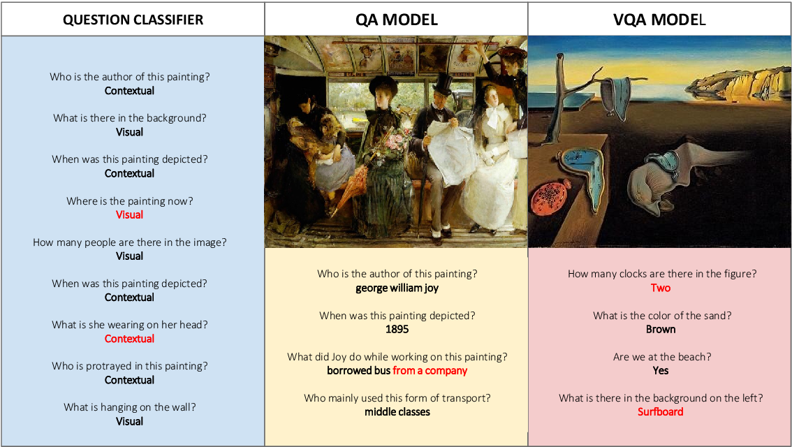 Figure 2 for Visual Question Answering for Cultural Heritage