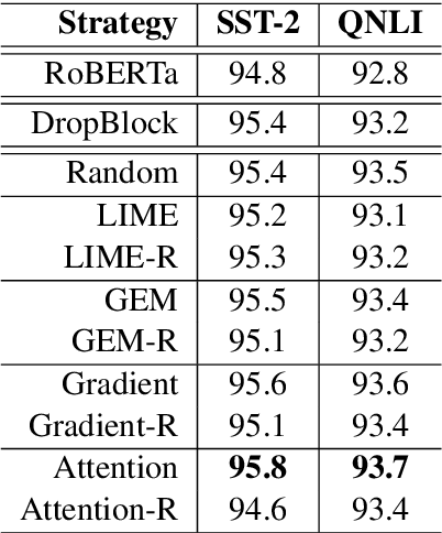 Figure 4 for HiddenCut: Simple Data Augmentation for Natural Language Understanding with Better Generalization