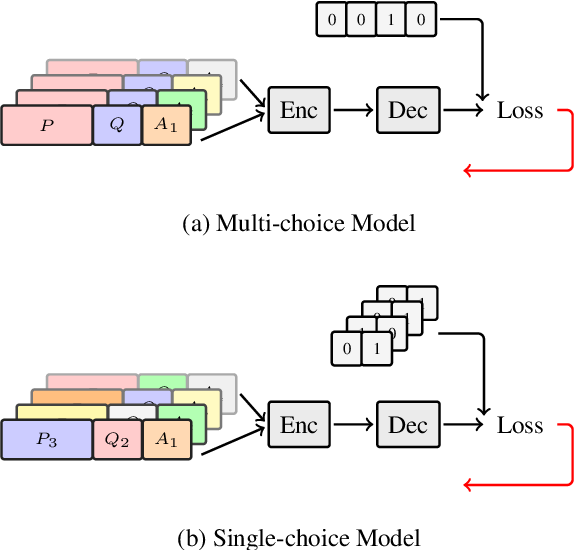 Figure 2 for Improving Machine Reading Comprehension with Single-choice Decision and Transfer Learning