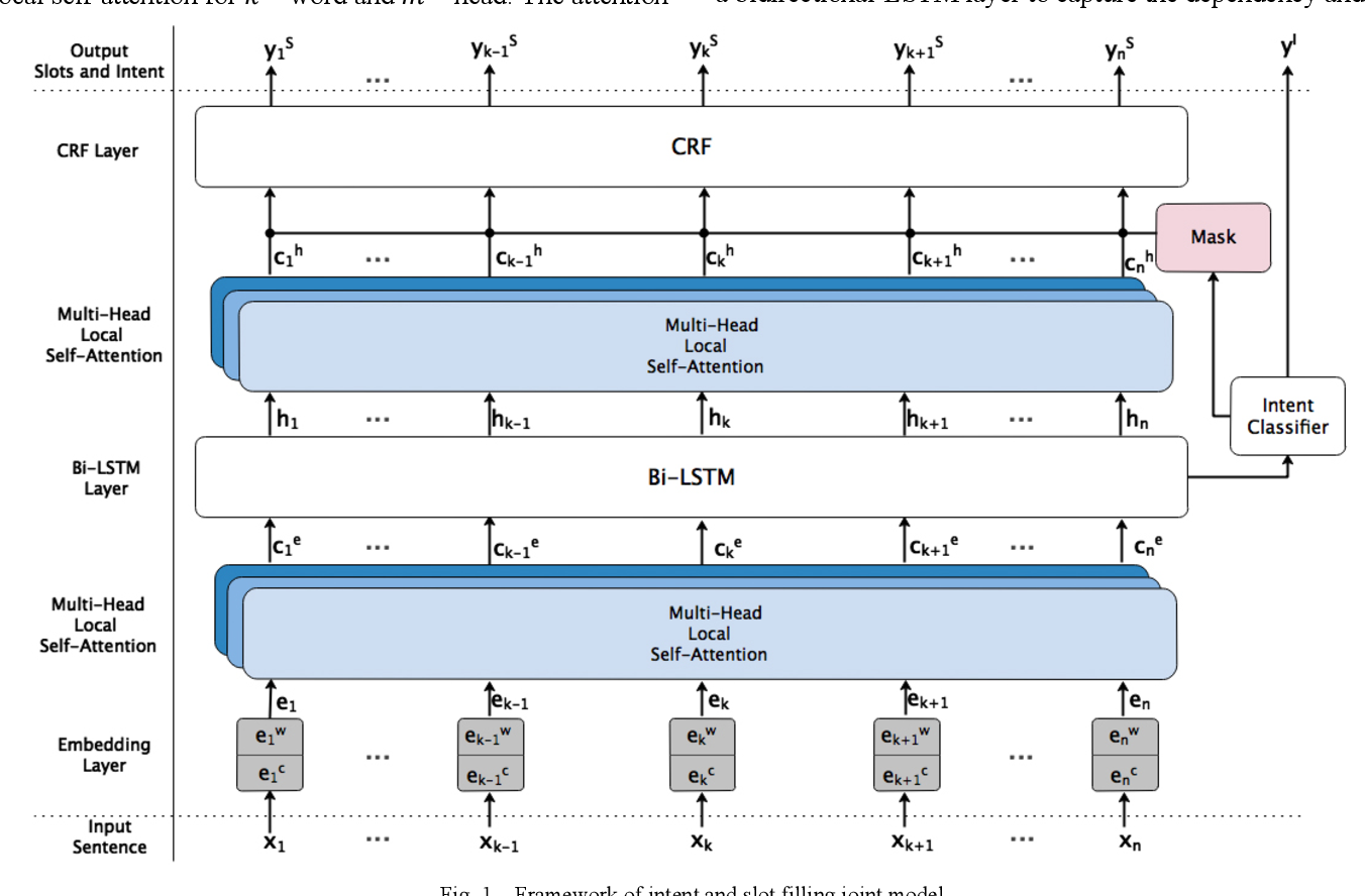Figure 1 for A Self-Attention Joint Model for Spoken Language Understanding in Situational Dialog Applications