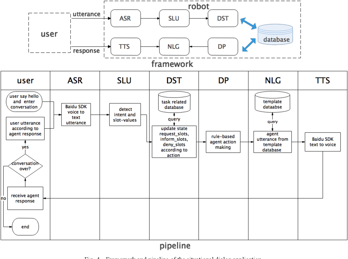 Figure 4 for A Self-Attention Joint Model for Spoken Language Understanding in Situational Dialog Applications