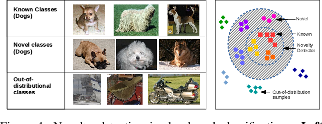 Figure 1 for Deep Transfer Learning for Multiple Class Novelty Detection