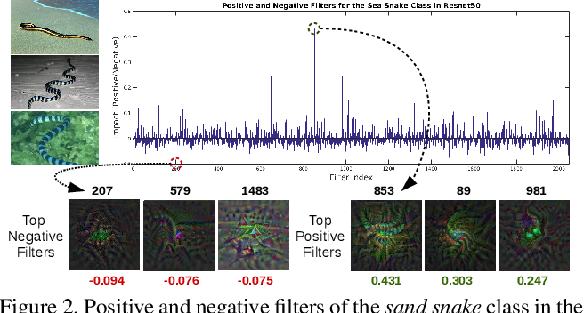 Figure 3 for Deep Transfer Learning for Multiple Class Novelty Detection