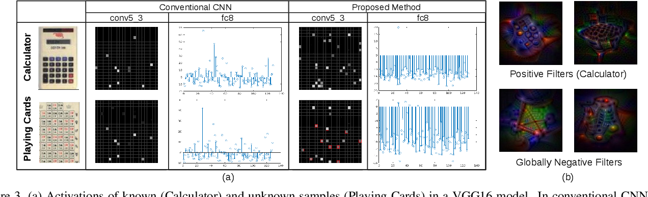 Figure 4 for Deep Transfer Learning for Multiple Class Novelty Detection