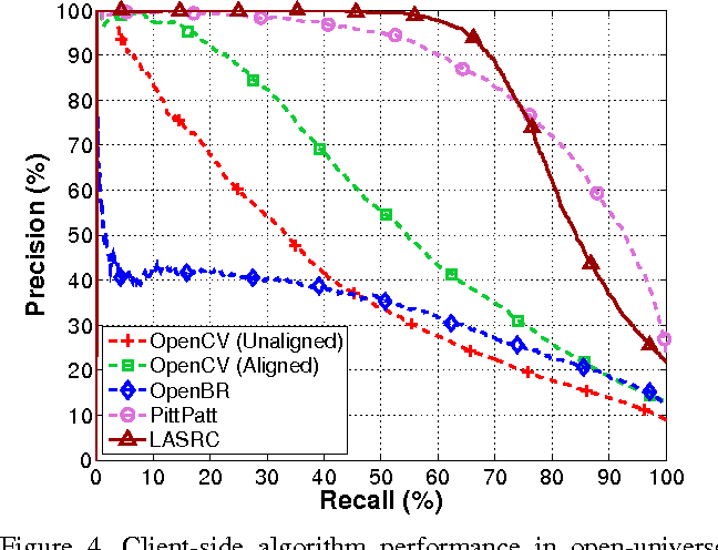 Figure 4 from Evaluating Open-Universe Face Identification on the