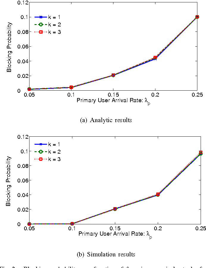 Fig. 2. Blocking probability as a function of the primary arrival rate λp for k = 1, 2, 3: m = 7 and n = 2 (µp = 0.06, λc = 0.68, µc = 0.82)
