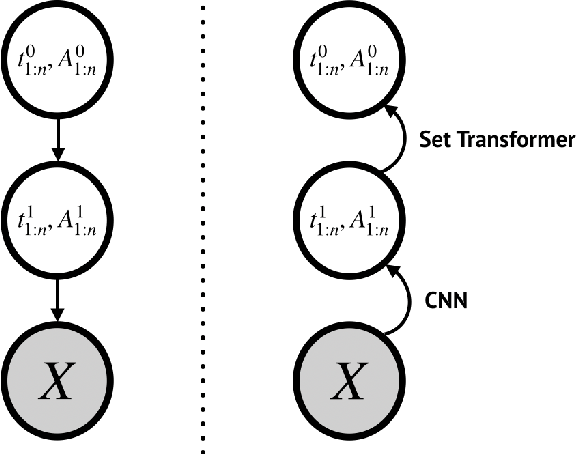 Figure 3 for Capsule Networks -- A Probabilistic Perspective