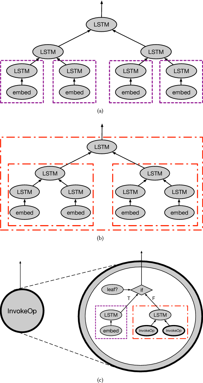 Figure 4 for Improving the Expressiveness of Deep Learning Frameworks with Recursion