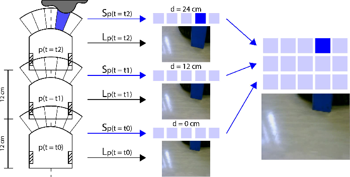 Figure 3 for Learning Long-Range Perception Using Self-Supervision from Short-Range Sensors and Odometry