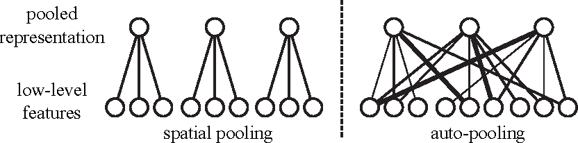 Figure 1 for Auto-pooling: Learning to Improve Invariance of Image Features from Image Sequences