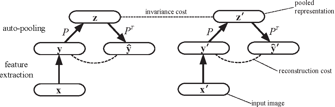 Figure 3 for Auto-pooling: Learning to Improve Invariance of Image Features from Image Sequences