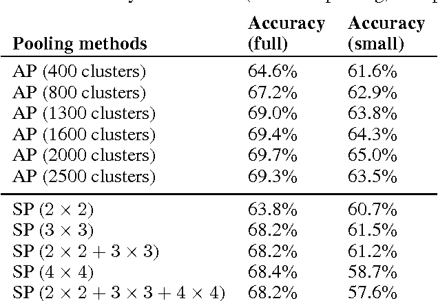 Figure 2 for Auto-pooling: Learning to Improve Invariance of Image Features from Image Sequences