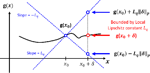 Figure 1 for Evaluating the Robustness of Neural Networks: An Extreme Value Theory Approach