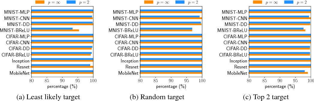 Figure 4 for Evaluating the Robustness of Neural Networks: An Extreme Value Theory Approach