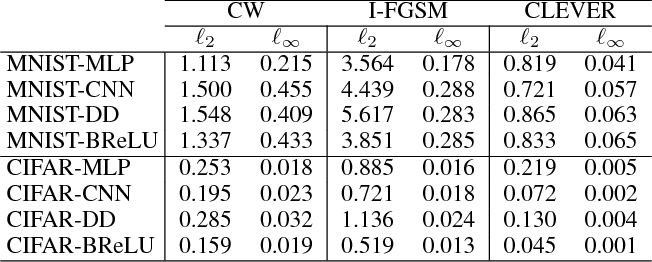 Figure 3 for Evaluating the Robustness of Neural Networks: An Extreme Value Theory Approach