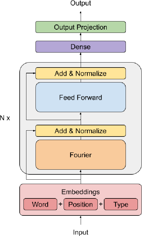Figure 1 for FNet: Mixing Tokens with Fourier Transforms