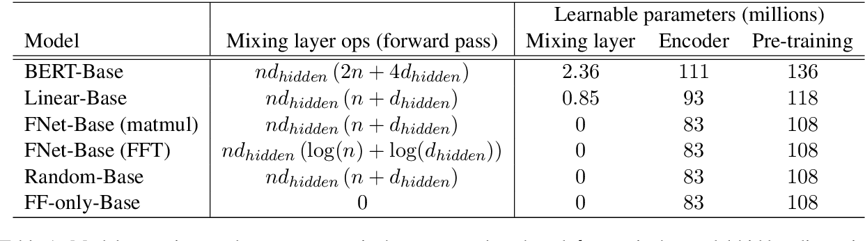Figure 2 for FNet: Mixing Tokens with Fourier Transforms