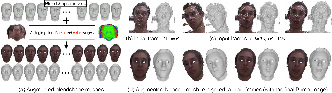 Augmented Blendshapes for Real-Time Simultaneous 3D Head Modeling