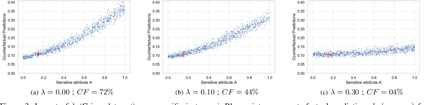 Figure 3 for Adversarial Learning for Counterfactual Fairness