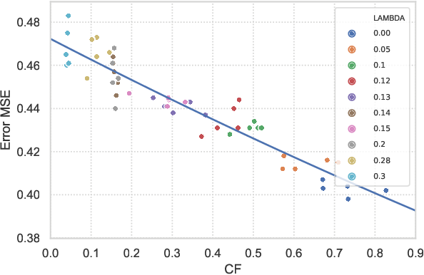 Figure 4 for Adversarial Learning for Counterfactual Fairness