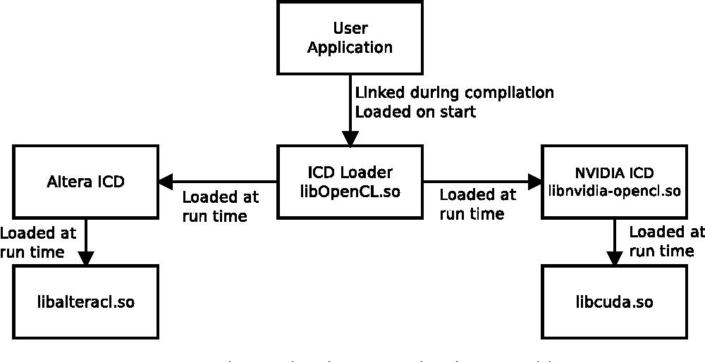 PDF] Direct GPU-FPGA Communication Direkte GPU-FPGA - Semantic Scholar