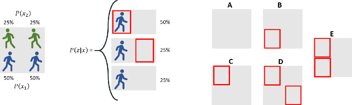 Figure 1 for Measurement-wise Occlusion in Multi-object Tracking