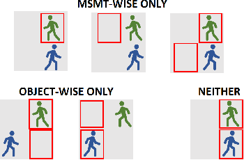 Figure 2 for Measurement-wise Occlusion in Multi-object Tracking
