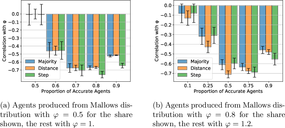 Figure 4 for Peer Selection with Noisy Assessments