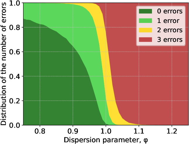 Figure 1 for Peer Selection with Noisy Assessments