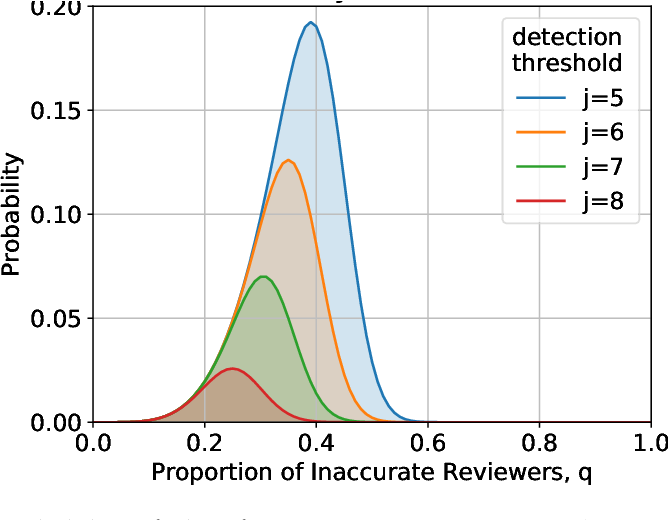 Figure 3 for Peer Selection with Noisy Assessments