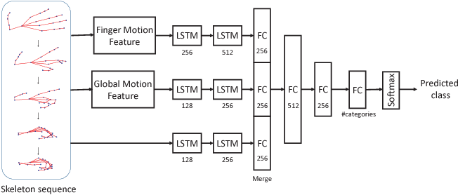 Figure 1 for Motion Feature Augmented Recurrent Neural Network for Skeleton-based Dynamic Hand Gesture Recognition