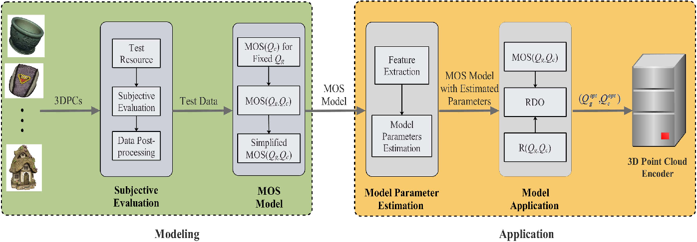 Figure 1 for Reduced Reference Perceptual Quality Model and Application to Rate Control for 3D Point Cloud Compression
