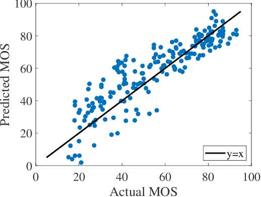 Figure 3 for Reduced Reference Perceptual Quality Model and Application to Rate Control for 3D Point Cloud Compression