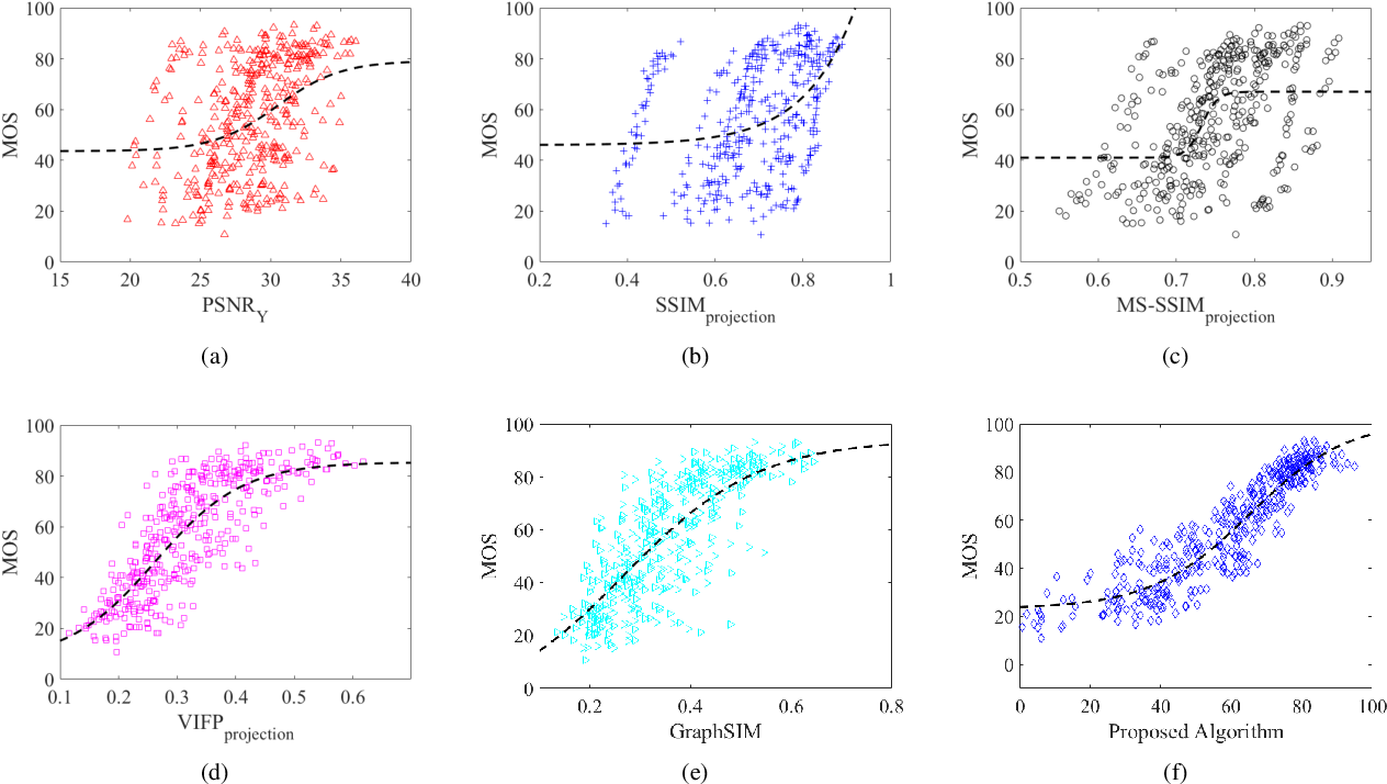 Figure 4 for Reduced Reference Perceptual Quality Model and Application to Rate Control for 3D Point Cloud Compression