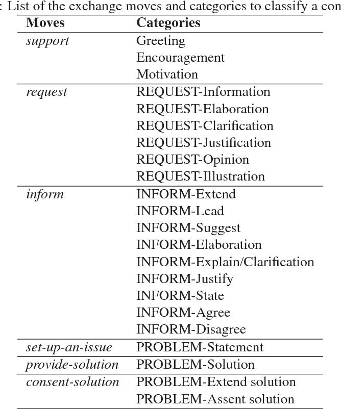 a computational model for the construction of knowledge based rh semanticscholar org