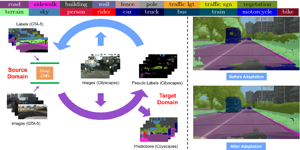 Figure 1 for Domain Adaptation for Semantic Segmentation via Class-Balanced Self-Training