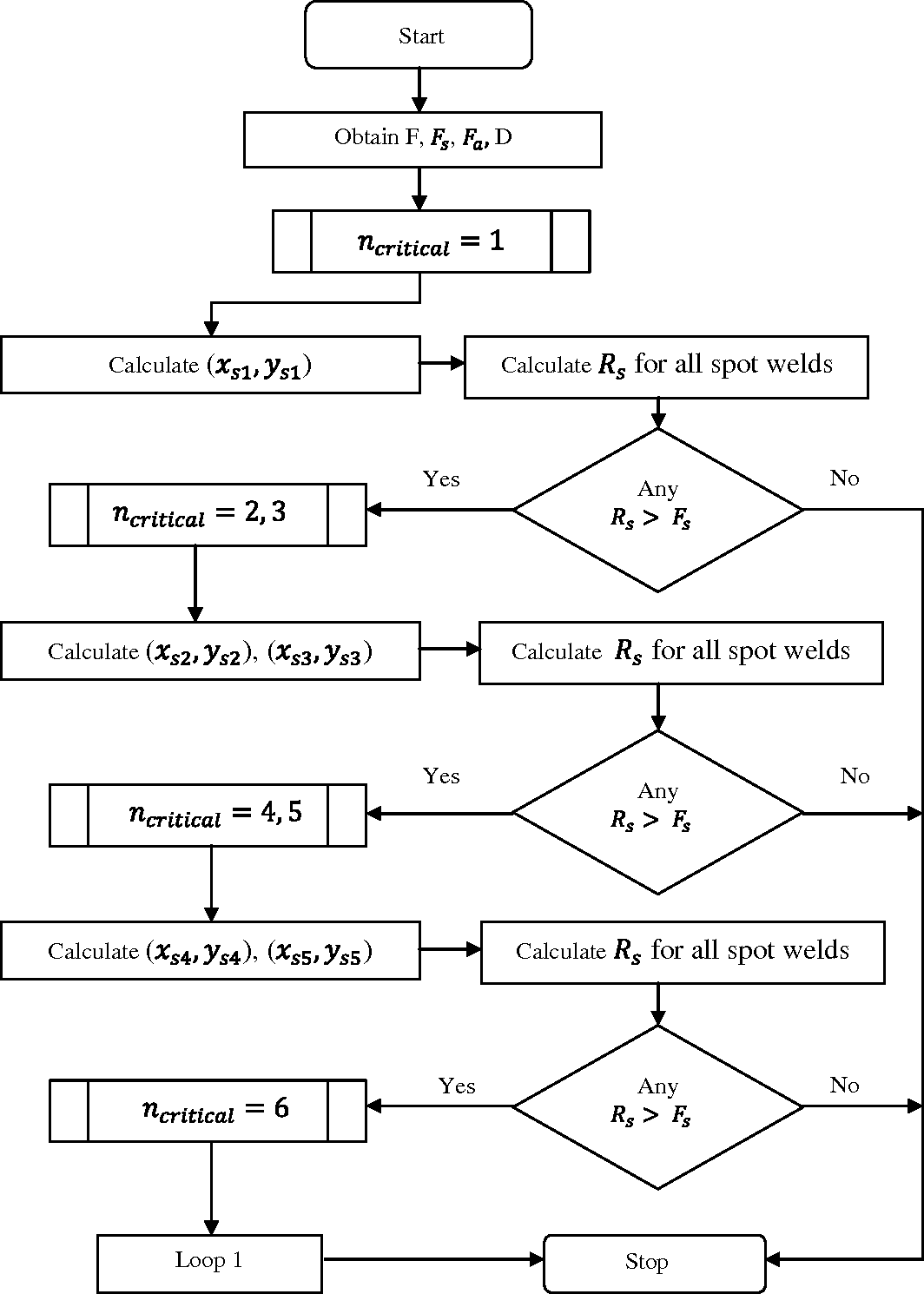 Process Planning For Rapid Manufacturing Of Plastic Injection Mold Flow Diagram Reaction Moulding Figure 315 A Determining Number And Location Spot Weld Algorithm Chart