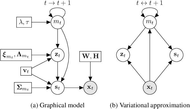 Figure 1 for Switching Variational Auto-Encoders for Noise-Agnostic Audio-visual Speech Enhancement