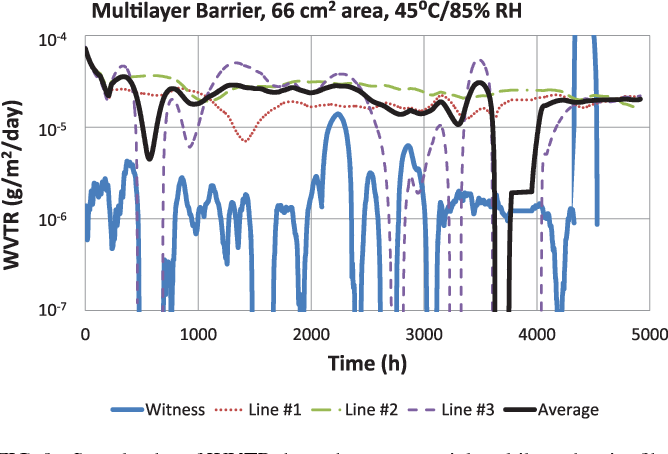 Figure 9 from Evaluation of the sensitivity limits of water vapor