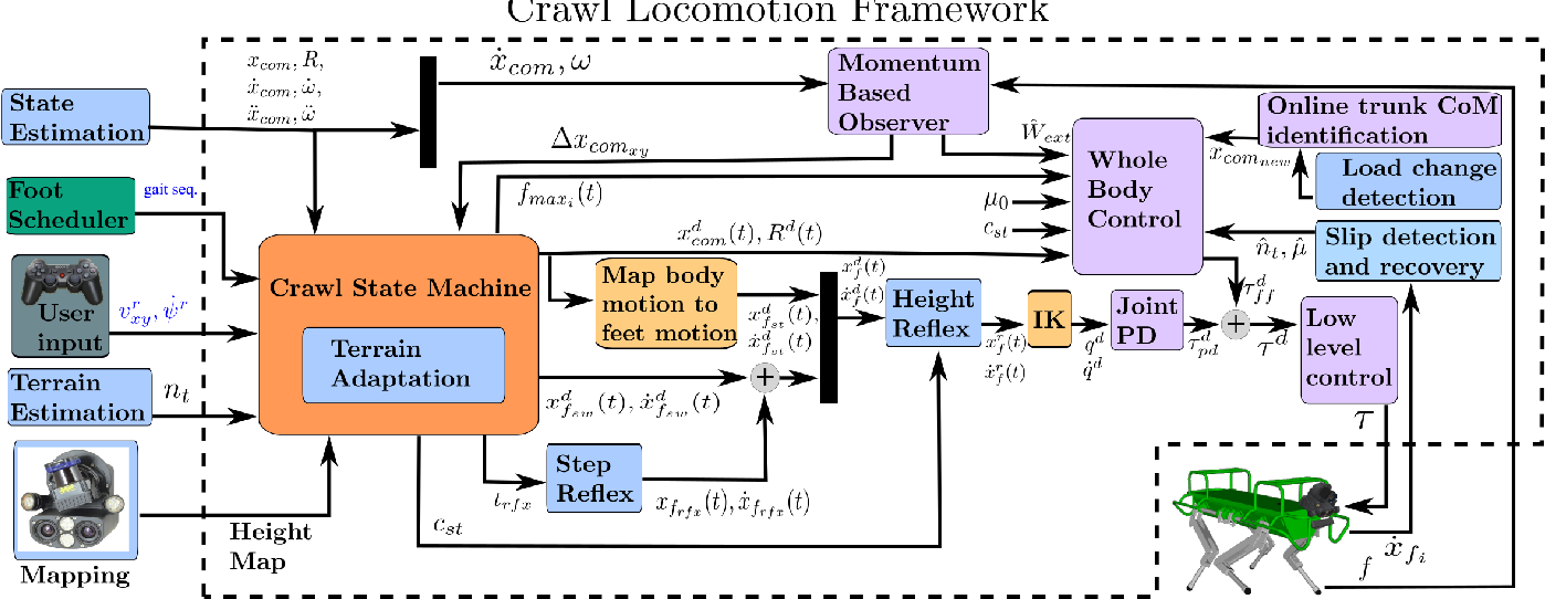 Figure 3 for Heuristic Planning for Rough Terrain Locomotion in Presence of External Disturbances and Variable Perception Quality