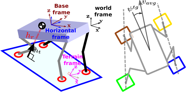 Figure 4 for Heuristic Planning for Rough Terrain Locomotion in Presence of External Disturbances and Variable Perception Quality